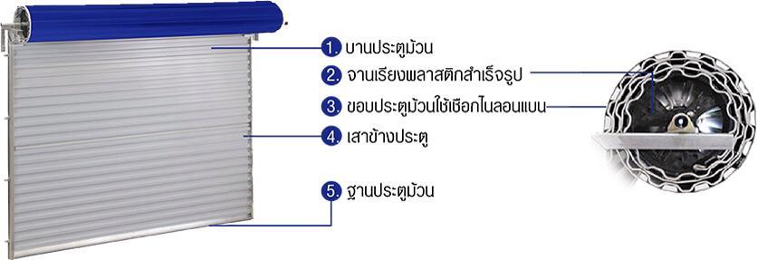 ประตูม้วนไฟฟ้าอัตโนมัติ (Victory Roller Door)